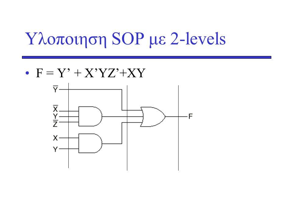 Υλοποιηση SOP με 2-levels •F = Y' + X'YZ'+XY