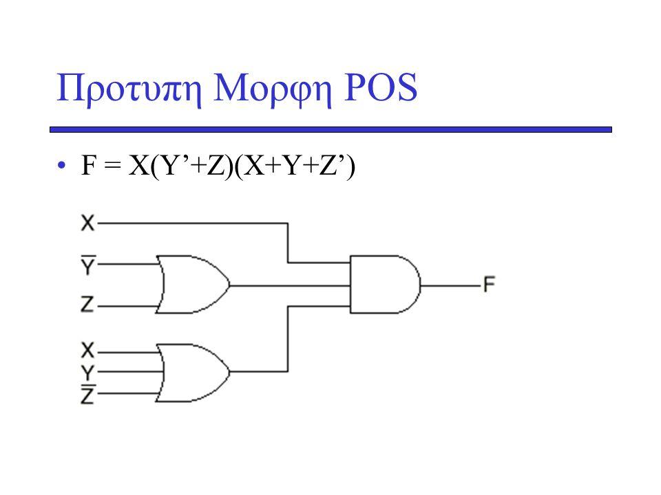 Προτυπη Μορφη POS •F = X(Y'+Z)(X+Y+Z')