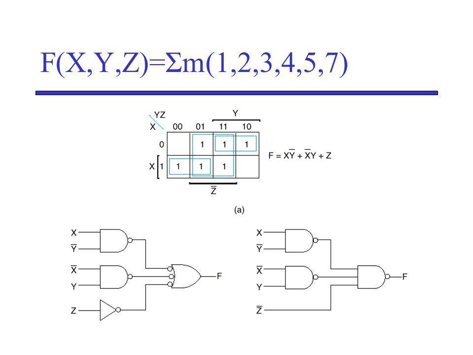 F(X,Y,Z)=Σm(1,2,3,4,5,7)