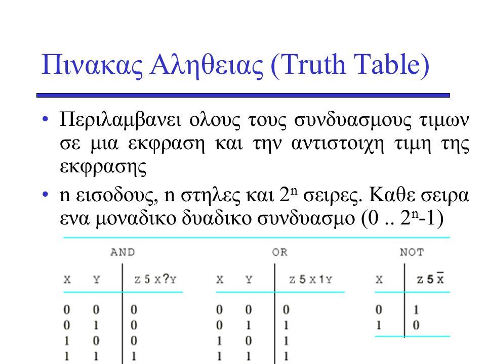 Πινακας Αληθειας (Τruth Table) •Περιλαμβανει ολους τους συνδυασμους τιμων σε μια εκφραση και την αντιστοιχη τιμη της εκφρασης •n εισοδους, n στηλες κα