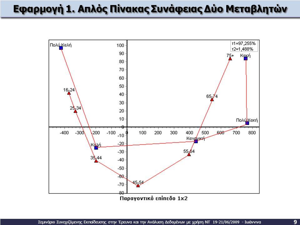 Εφαρμογή 1. Απλός Πίνακας Συνάφειας Δύο Μεταβλητών 9 Σεμινάριο Συνεχιζόμενης Εκπαίδευσης στην Έρευνα και την Ανάλυση Δεδομένων με χρήση ΝΤ 19-21/06/20