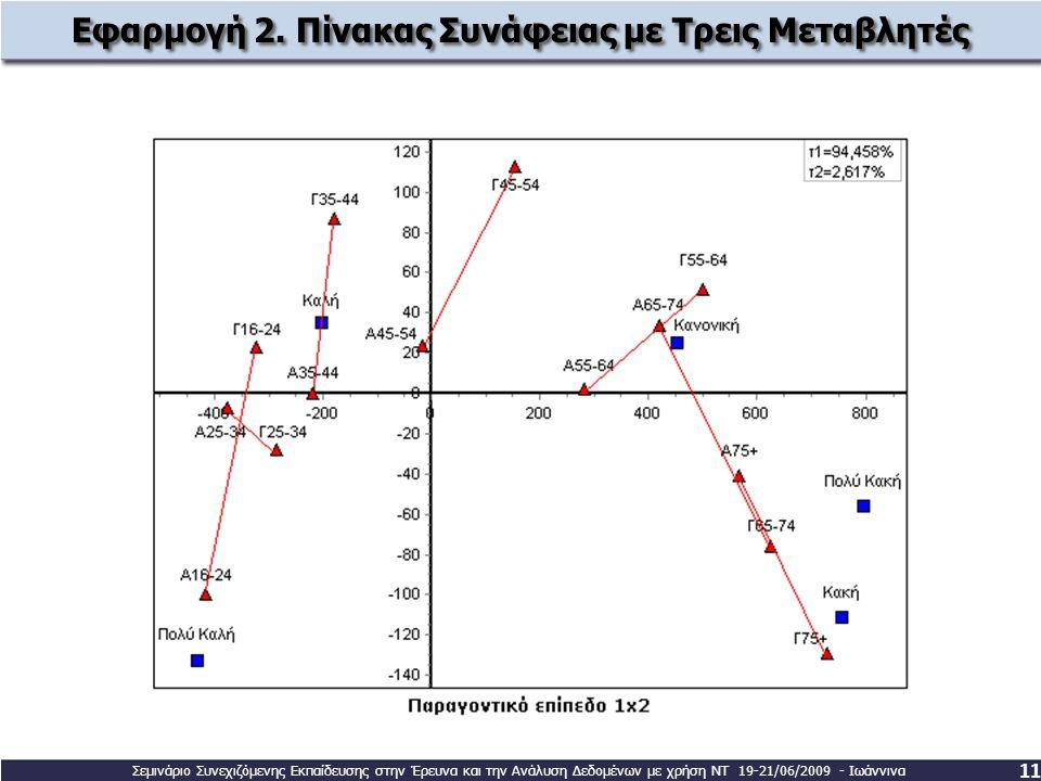 Εφαρμογή 2. Πίνακας Συνάφειας με Τρεις Μεταβλητές 11 Σεμινάριο Συνεχιζόμενης Εκπαίδευσης στην Έρευνα και την Ανάλυση Δεδομένων με χρήση ΝΤ 19-21/06/20
