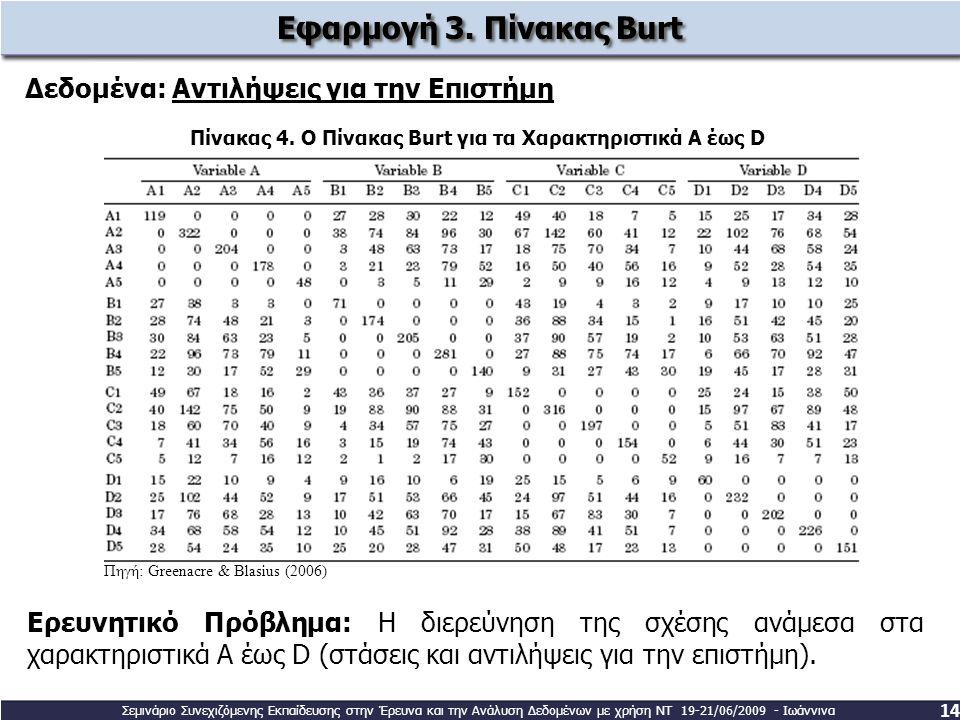Πίνακας 4. Ο Πίνακας Burt για τα Χαρακτηριστικά Α έως D Εφαρμογή 3. Πίνακας Burt Δεδομένα: Αντιλήψεις για την Επιστήμη 14 Ερευνητικό Πρόβλημα: Η διερε
