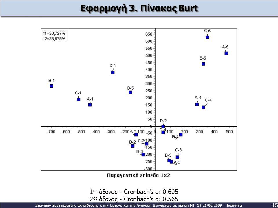 Εφαρμογή 3. Πίνακας Burt 15 1 ος άξονας - Cronbach's α: 0,605 2 ος άξονας - Cronbach's α: 0,565 Σεμινάριο Συνεχιζόμενης Εκπαίδευσης στην Έρευνα και τη