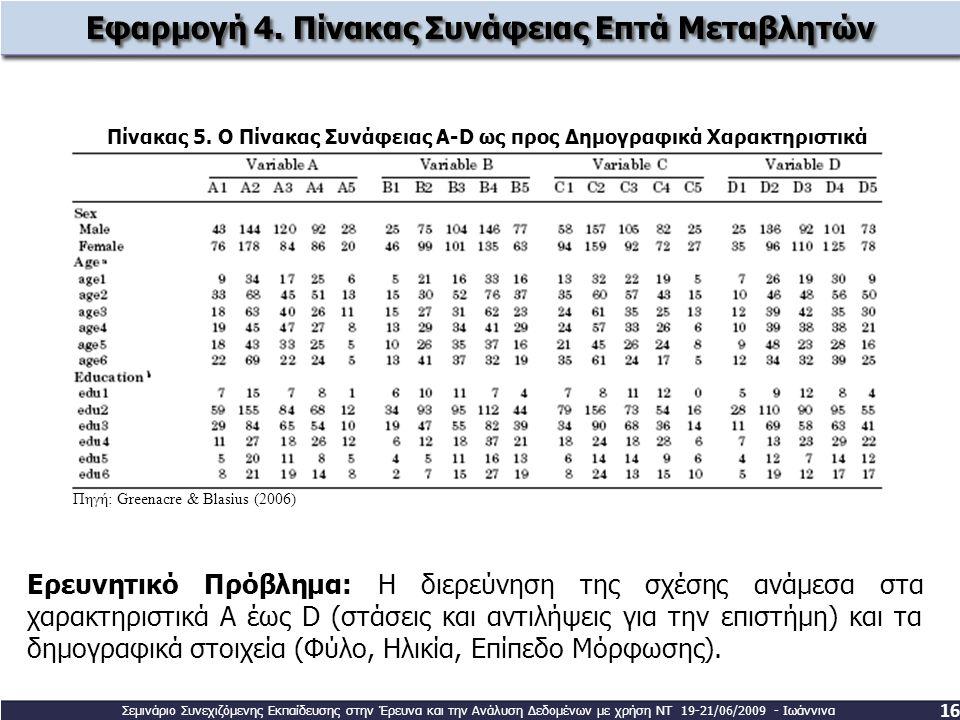Πίνακας 5. Ο Πίνακας Συνάφειας A-D ως προς Δημογραφικά Χαρακτηριστικά Εφαρμογή 4. Πίνακας Συνάφειας Επτά Μεταβλητών 16 Ερευνητικό Πρόβλημα: Η διερεύνη