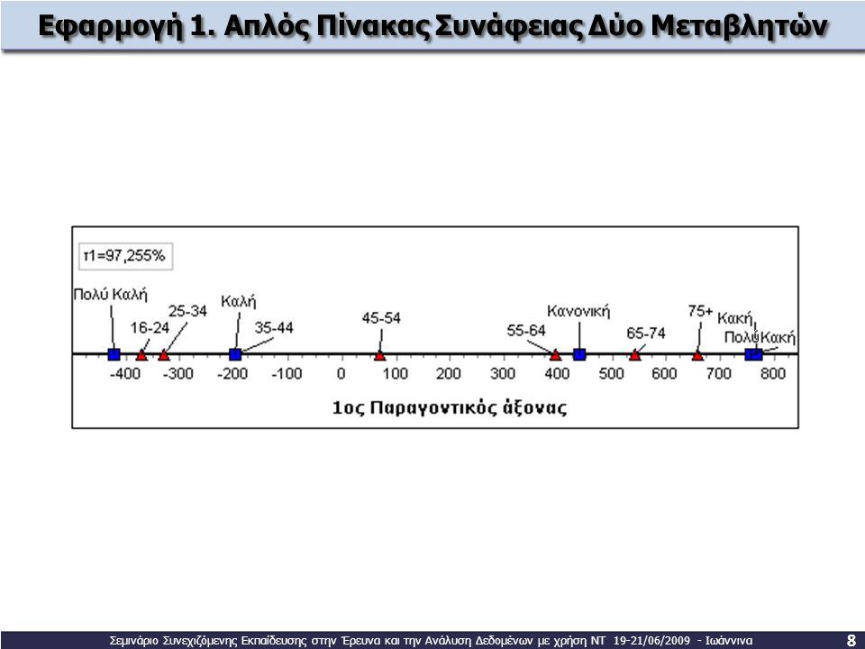 8 Εφαρμογή 1. Απλός Πίνακας Συνάφειας Δύο Μεταβλητών Σεμινάριο Συνεχιζόμενης Εκπαίδευσης στην Έρευνα και την Ανάλυση Δεδομένων με χρήση ΝΤ 19-21/06/20