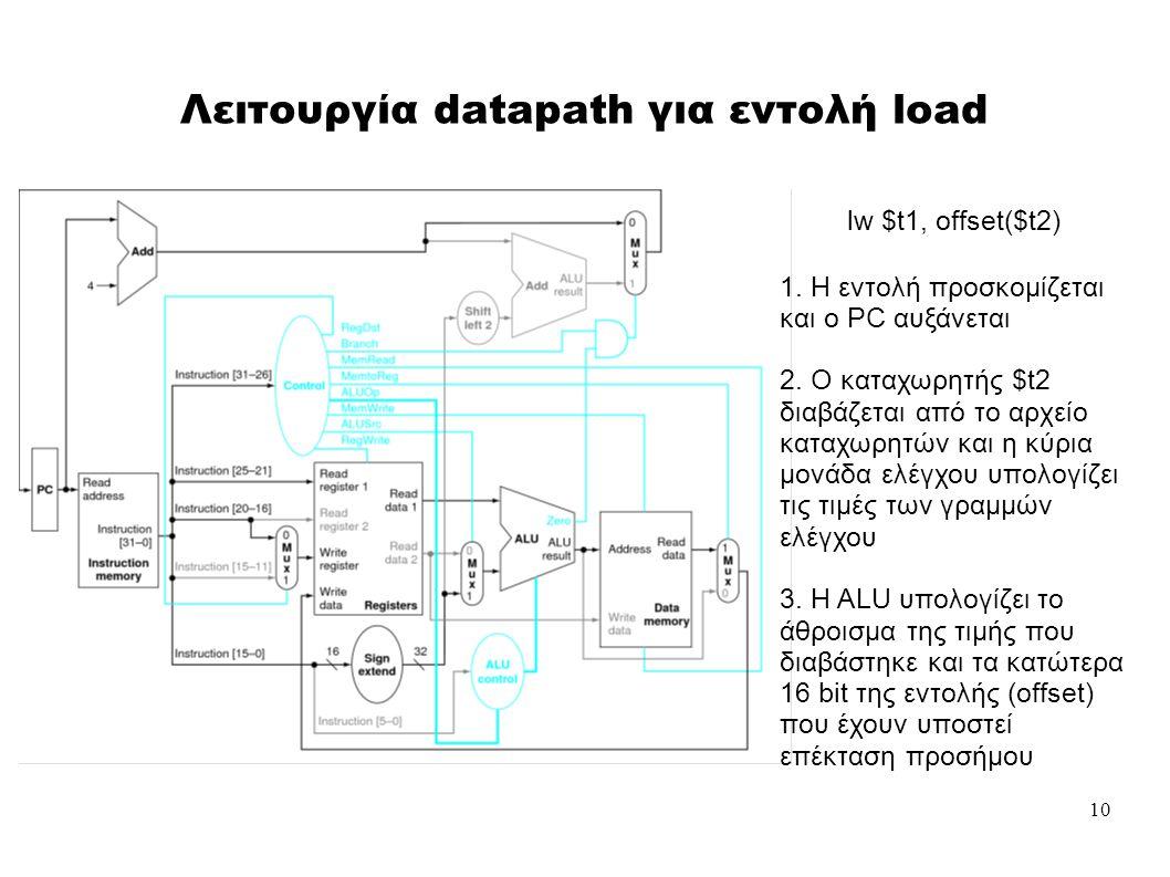 10 Λειτουργία datapath για εντολή load 1. Η εντολή προσκομίζεται και ο PC αυξάνεται 2.