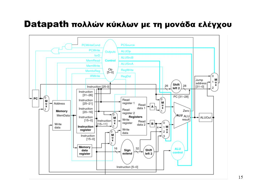 15 Datapath πολλών κύκλων με τη μονάδα ελέγχου
