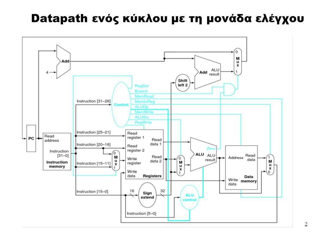 2 Datapath ενός κύκλου με τη μονάδα ελέγχου