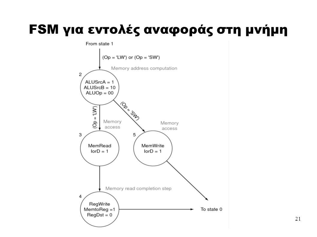 21 FSM για εντολές αναφοράς στη μνήμη