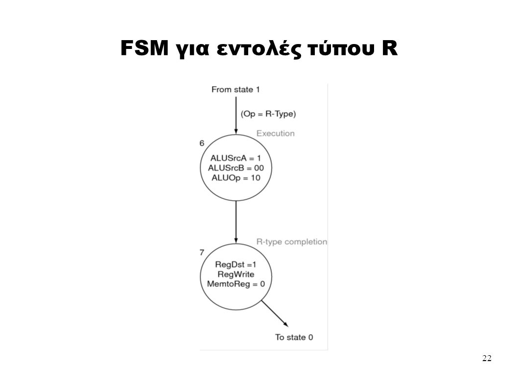 22 FSM για εντολές τύπου R