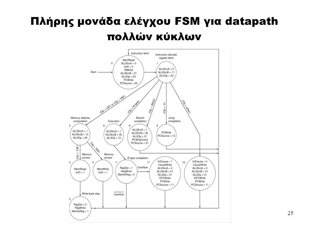 25 Πλήρης μονάδα ελέγχου FSM για datapath πολλών κύκλων