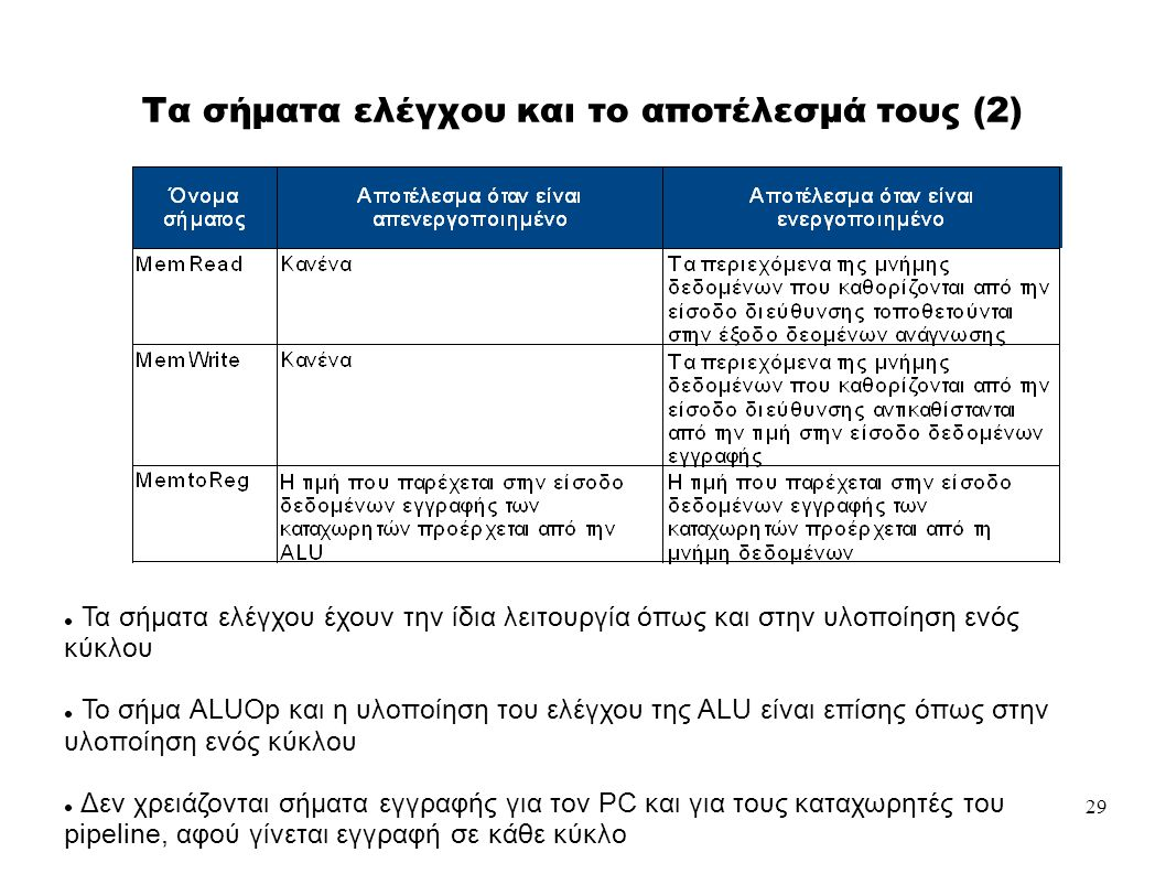 29 Τα σήματα ελέγχου και το αποτέλεσμά τους (2)   Τα σήματα ελέγχου έχουν την ίδια λειτουργία όπως και στην υλοποίηση ενός κύκλου  Το σήμα ALUOp και η υλοποίηση του ελέγχου της ALU είναι επίσης όπως στην υλοποίηση ενός κύκλου  Δεν χρειάζονται σήματα εγγραφής για τον PC και για τους καταχωρητές του pipeline, αφού γίνεται εγγραφή σε κάθε κύκλο