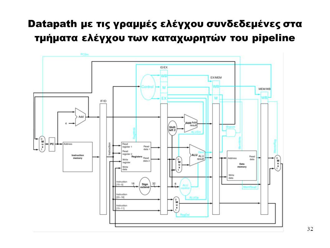 32 Datapath με τις γραμμές ελέγχου συνδεδεμένες στα τμήματα ελέγχου των καταχωρητών του pipeline