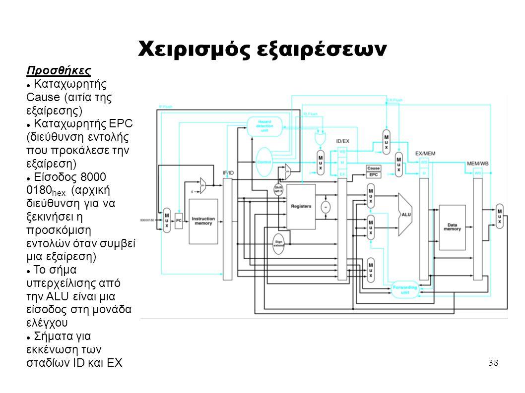 38 Χειρισμός εξαιρέσεων Προσθήκες  Καταχωρητής Cause (αιτία της εξαίρεσης)  Καταχωρητής EPC (διεύθυνση εντολής που προκάλεσε την εξαίρεση)  Είσοδος 8000 0180 hex (αρχική διεύθυνση για να ξεκινήσει η προσκόμιση εντολών όταν συμβεί μια εξαίρεση)  Το σήμα υπερχείλισης από την ALU είναι μια είσοδος στη μονάδα ελέγχου  Σήματα για εκκένωση των σταδίων ID και ΕΧ