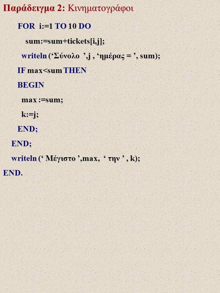 Παράδειγμα 2: Κινηματογράφοι FOR i:=1 TO 10 DO FOR i:=1 TO 10 DO sum:=sum+tickets[i,j]; sum:=sum+tickets[i,j]; writeln ('Σύνολο ',j, 'ημέρας = ', sum)