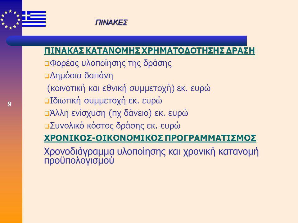 9 ΠΙΝΑΚΑΣ ΚΑΤΑΝΟΜΗΣ ΧΡΗΜΑΤΟΔΟΤΗΣΗΣ ΔΡΑΣΗ  Φορέας υλοποίησης της δράσης  Δημόσια δαπάνη (κοινοτική και εθνική συμμετοχή) εκ. ευρώ  Ιδιωτική συμμετοχ