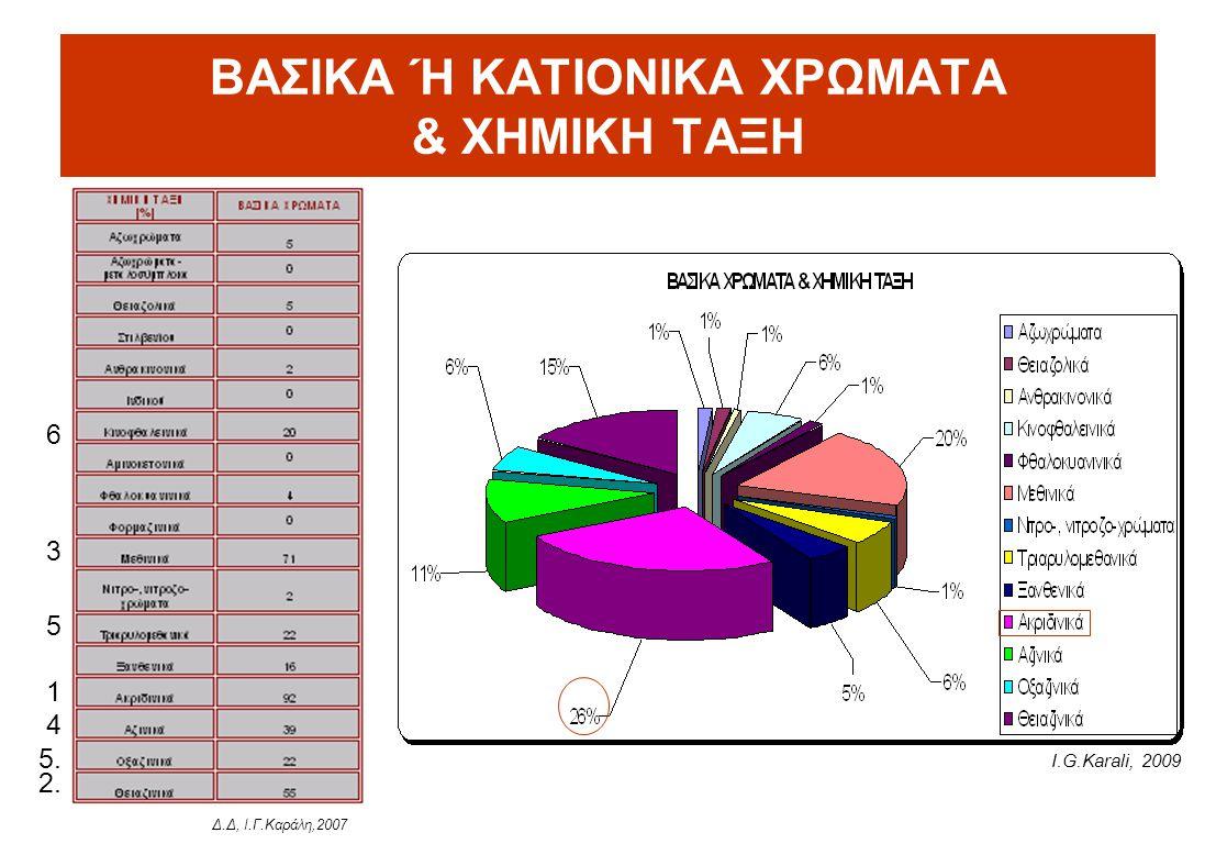 ΒΑΣΙΚΑ Ή ΚΑΤΙΟΝΙΚΑ ΧΡΩΜΑΤΑ & ΧΗΜΙΚΗ ΤΑΞΗ Δ.Δ, Ι.Γ.Καράλη,2007 2. 1 3. 4. 5. 6. 5. Ι.G.Karali, 2009