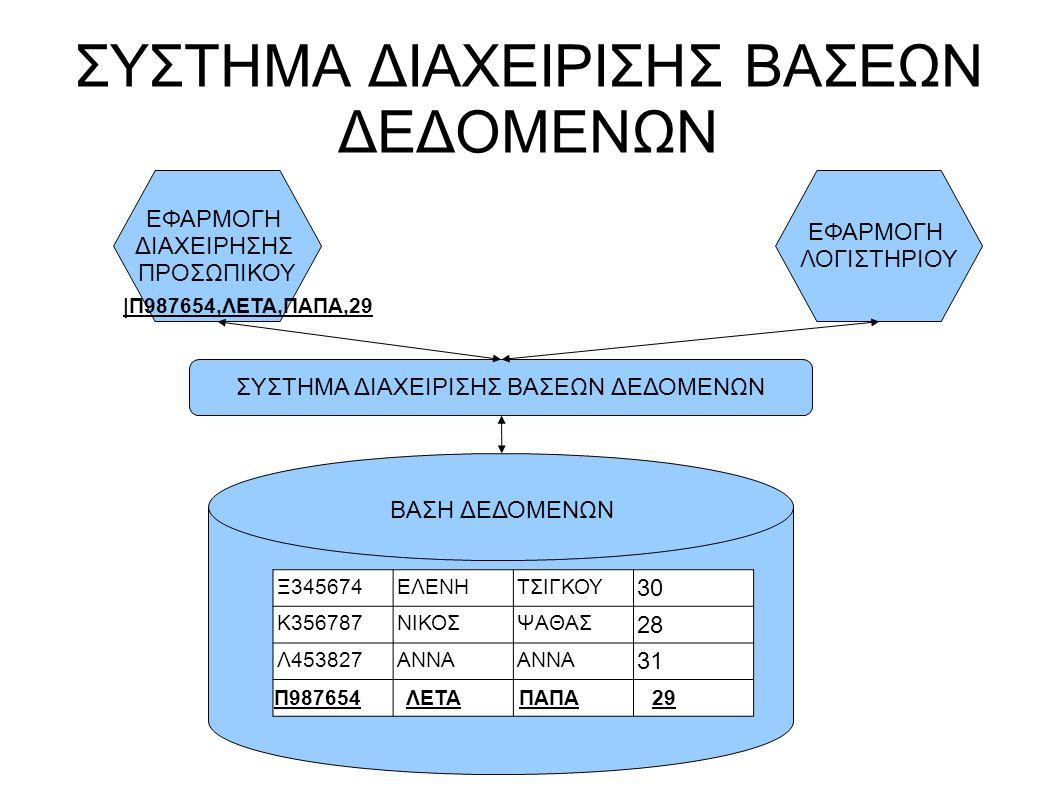 Το Σύστημα Βάσης Δεδομένων  Υλικό  Υπολογιστές  Αποθηκευτικά μέσα  Λογισμικό  Σύστημα Διαχείρισης Βάσεων Δεδομένων  Βάση Δεδομένων  Αρχεία Δεδομένων  Χρήστες