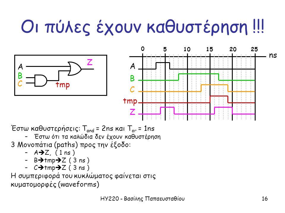 ΗΥ220 - Βασίλης Παπαευσταθίου16 Οι πύλες έχουν καθυστέρηση !!! Έστω καθυστερήσεις: T and = 2ns και T or = 1ns –Έστω ότι τα καλώδια δεν έχουν καθυστέρη