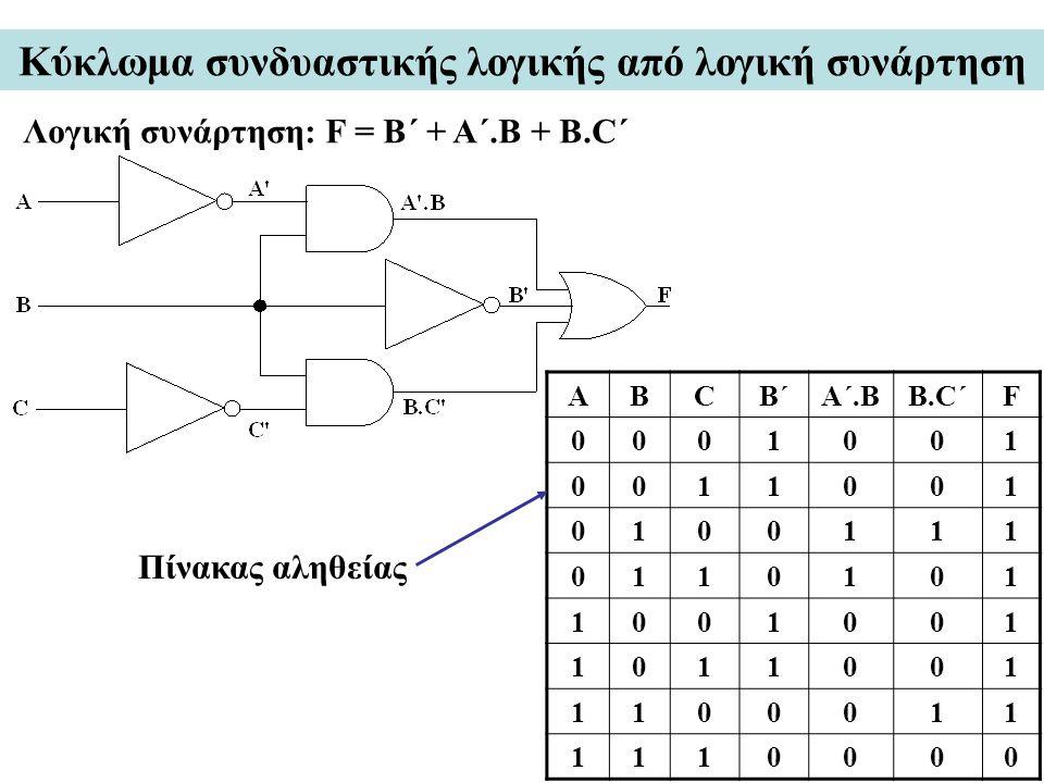 Κύκλωμα συνδυαστικής λογικής από λογική συνάρτηση Λογική συνάρτηση: F = B´ + A´.B + B.C´ ABCB´A´.BB.C´F 0001001 0011001 0100111 0110101 1001001 101100