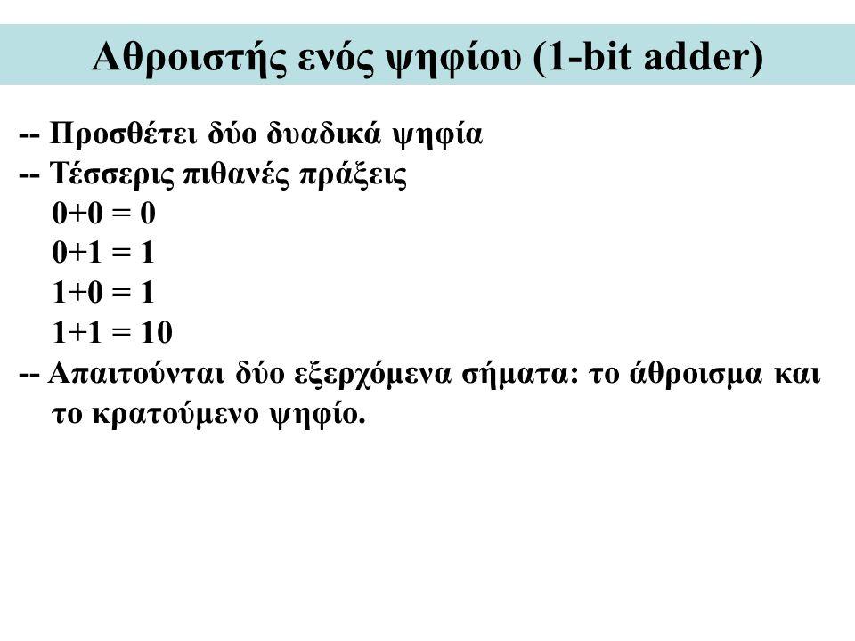 Αθροιστής ενός ψηφίου (1-bit adder) -- Προσθέτει δύο δυαδικά ψηφία -- Τέσσερις πιθανές πράξεις 0+0 = 0 0+1 = 1 1+0 = 1 1+1 = 10 -- Απαιτούνται δύο εξε