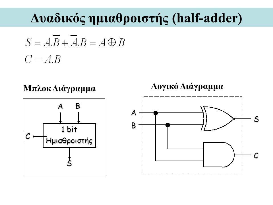 Δυαδικός ημιαθροιστής (half-adder) 1 bit Ημιαθροιστής A B C S Λογικό Διάγραμμα Μπλοκ Διάγραμμα S B A C