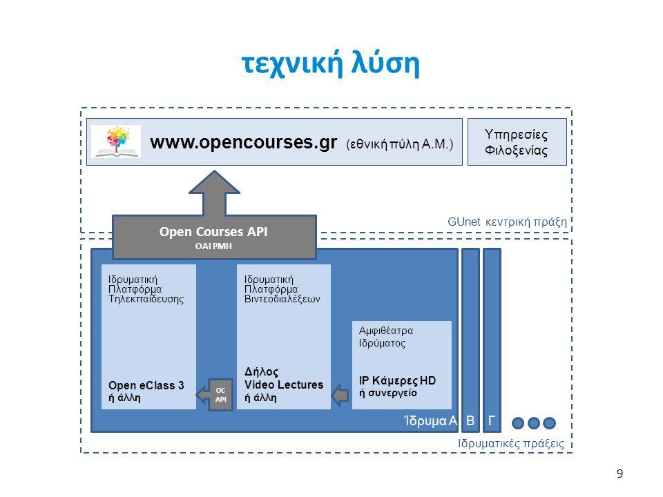 9 www.opencourses.gr (εθνική πύλη Α.Μ.) GUnet κεντρική πράξη Ιδρυματικές πράξεις Ίδρυμα Α Ιδρυματική Πλατφόρμα Τηλεκπαίδευσης Ιδρυματική Πλατφόρμα Βιν
