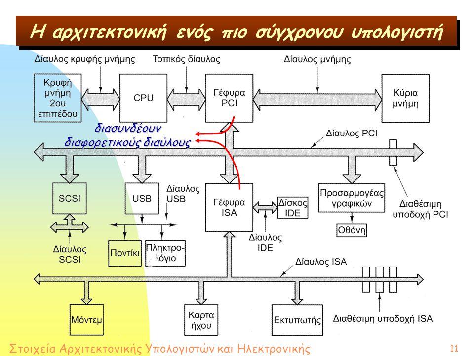 Στοιχεία Αρχιτεκτονικής Υπολογιστών και Ηλεκτρονικής 11 Η αρχιτεκτονική ενός πιο σύγχρονου υπολογιστή διασυνδέουν διαφορετικούς διαύλους
