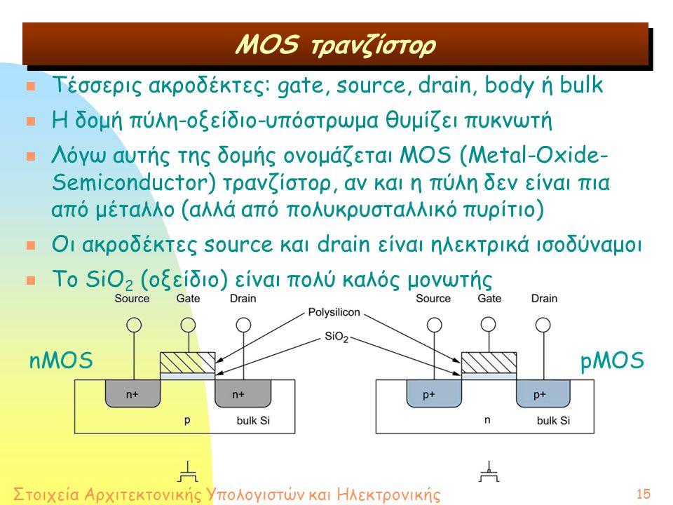 Στοιχεία Αρχιτεκτονικής Υπολογιστών και Ηλεκτρονικής 15 MOS τρανζίστορ n Τέσσερις ακροδέκτες: gate, source, drain, body ή bulk n Η δομή πύλη-οξείδιο-υπόστρωμα θυμίζει πυκνωτή n Λόγω αυτής της δομής ονομάζεται MOS (Metal-Oxide- Semiconductor) τρανζίστορ, αν και η πύλη δεν είναι πια από μέταλλο (αλλά από πολυκρυσταλλικό πυρίτιο) n Οι ακροδέκτες source και drain είναι ηλεκτρικά ισοδύναμοι n Το SiO 2 (οξείδιο) είναι πολύ καλός μονωτής nMOSpMOS