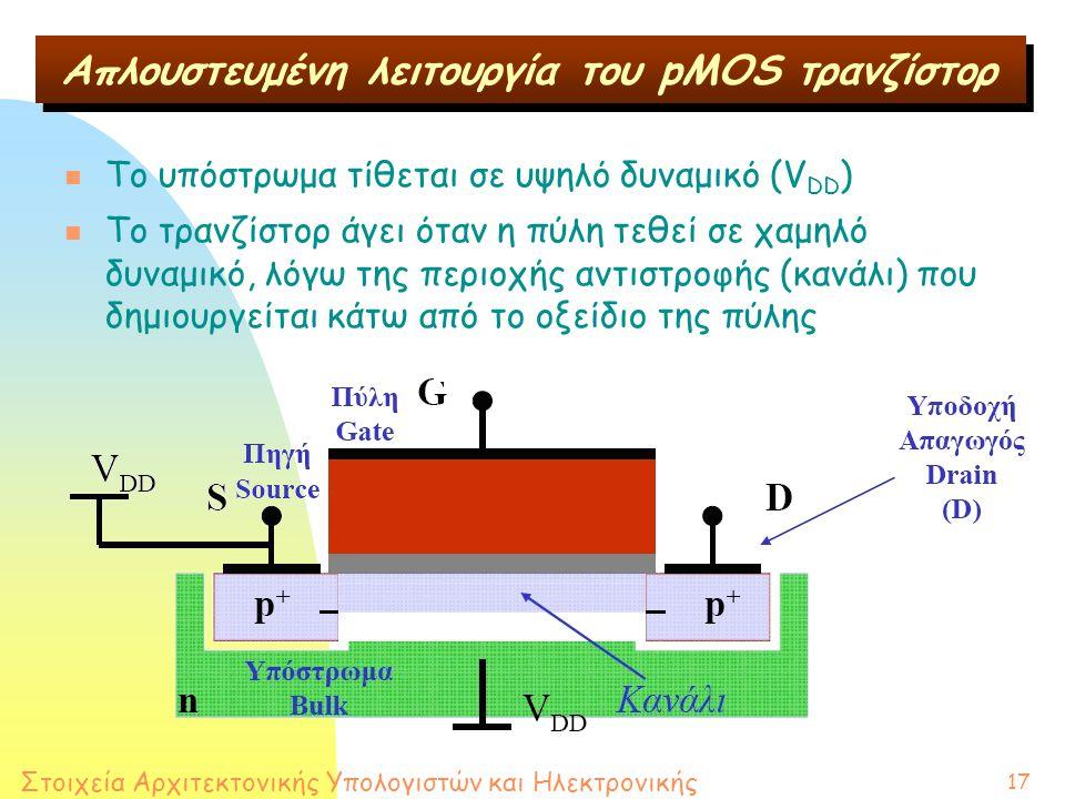 Στοιχεία Αρχιτεκτονικής Υπολογιστών και Ηλεκτρονικής 17 Απλουστευμένη λειτουργία του pMOS τρανζίστορ n Το υπόστρωμα τίθεται σε υψηλό δυναμικό (V DD ) n Το τρανζίστορ άγει όταν η πύλη τεθεί σε χαμηλό δυναμικό, λόγω της περιοχής αντιστροφής (κανάλι) που δημιουργείται κάτω από το οξείδιο της πύλης