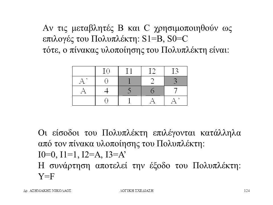 Δρ. ΑΣΗΜΑΚΗΣ ΝΙΚΟΛΑΟΣΛΟΓΙΚΗ ΣΧΕΔΙΑΣΗ124 Αν τις μεταβλητές B και C χρησιμοποιηθούν ως επιλογές του Πολυπλέκτη: S1=B, S0=C τότε, ο πίνακας υλοποίησης το