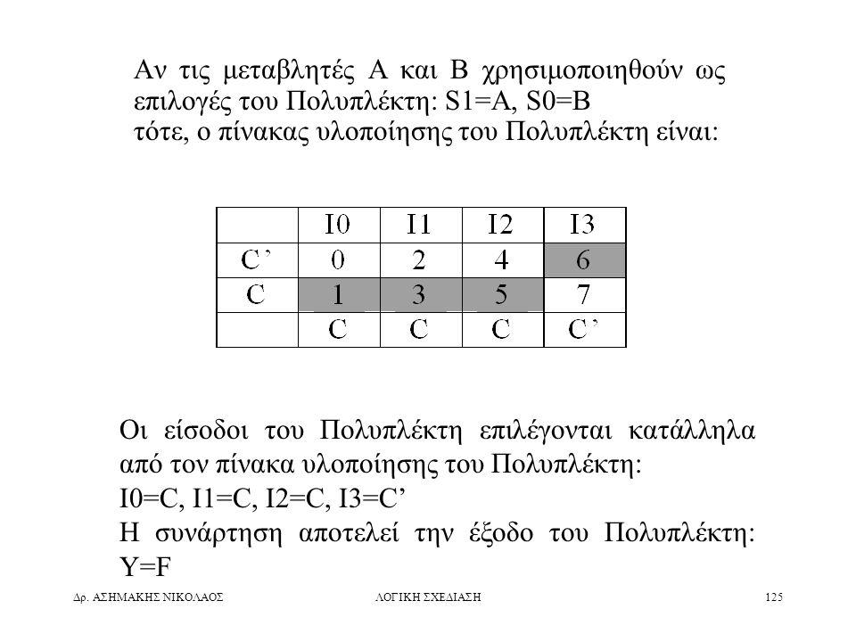 Δρ. ΑΣΗΜΑΚΗΣ ΝΙΚΟΛΑΟΣΛΟΓΙΚΗ ΣΧΕΔΙΑΣΗ125 Αν τις μεταβλητές A και B χρησιμοποιηθούν ως επιλογές του Πολυπλέκτη: S1=A, S0=B τότε, ο πίνακας υλοποίησης το