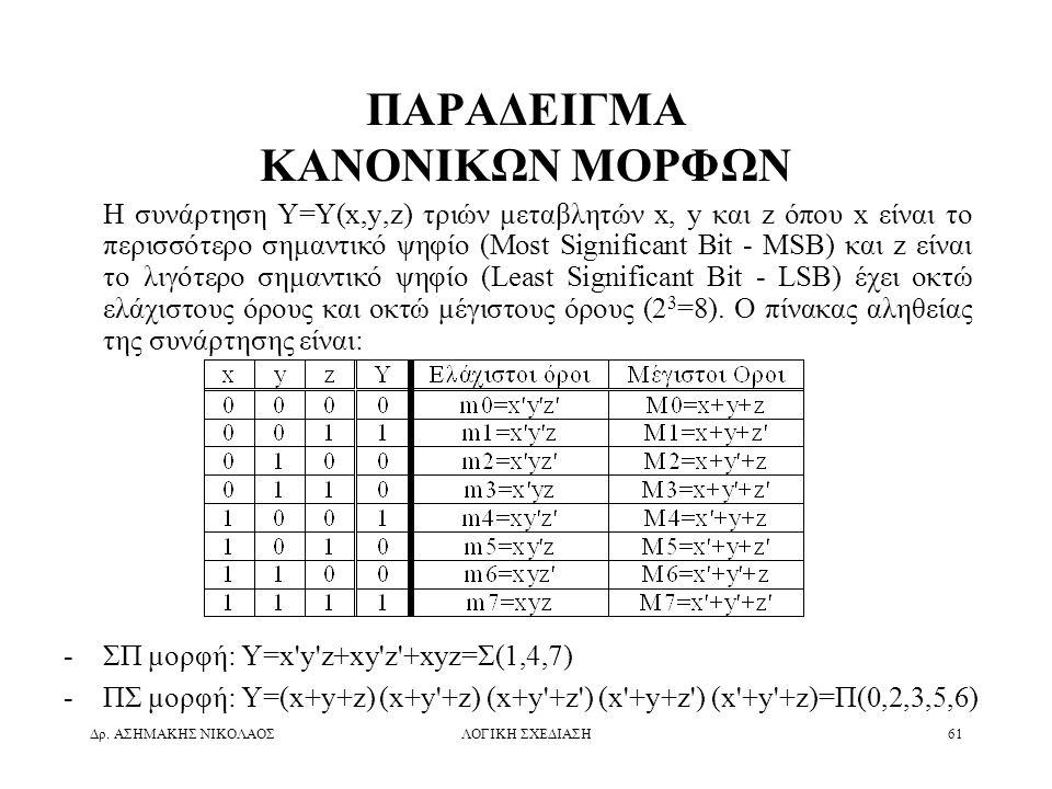Δρ. ΑΣΗΜΑΚΗΣ ΝΙΚΟΛΑΟΣΛΟΓΙΚΗ ΣΧΕΔΙΑΣΗ61 ΠΑΡΑΔΕΙΓΜΑ ΚΑΝΟΝΙΚΩΝ ΜΟΡΦΩΝ Η συνάρτηση Y=Y(x,y,z) τριών μεταβλητών x, y και z όπου x είναι το περισσότερο σημα