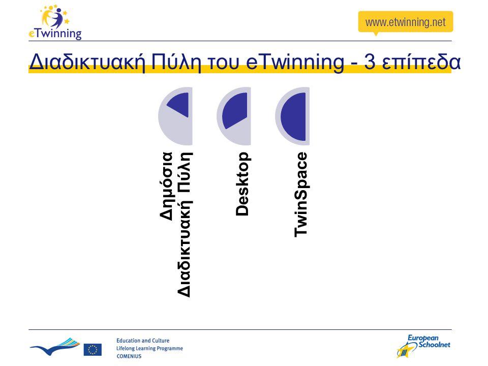 Διαδικτυακή Πύλη του eTwinning - 3 επίπεδα Δημόσια Διαδικτυακή ΠύληDesktopTwinSpace