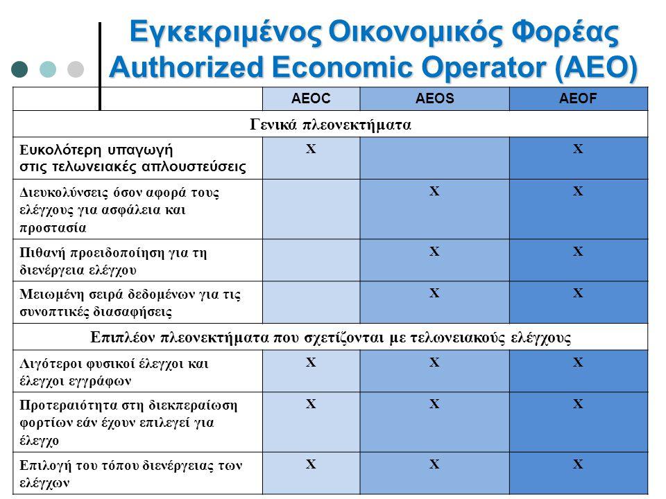 Εγκεκριμένος Οικονομικός Φορέας Authorized Economic Operator (AEO) 44 AEOCAEOSAEOF Γενικά πλεονεκτήματα Ε υκολότερη υπαγωγή στις τελωνειακές απλουστεύσεις XX Διευκολύνσεις όσον αφορά τους ελέγχους για ασφάλεια και προστασία XX Πιθανή προειδοποίηση για τη διενέργεια ελέγχου XX Μειωμένη σειρά δεδομένων για τις συνοπτικές διασαφήσεις XX Επιπλέον πλεονεκτήματα που σχετίζονται με τελωνειακούς ελέγχους Λιγότεροι φυσικοί έλεγχοι και έλεγχοι εγγράφων XXX Προτεραιότητα στη διεκπεραίωση φορτίων εάν έχουν επιλεγεί για έλεγχο XXX Επιλογή του τόπου διενέργειας των ελέγχων XXX