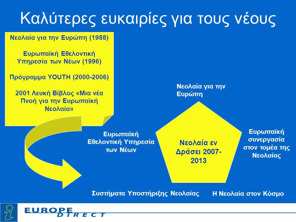 Καλύτερες ευκαιρίες για τους νέους Νεολαία εν Δράσει 2007- 2013 Νεολαία για την Ευρώπη Ευρωπαϊκή Εθελοντική Υπηρεσία των Νέων Η Νεολαία στον Κόσμο Ευρωπαϊκή συνεργασία στον τομέα της Νεολαίας Συστήματα Υποστήριξης Νεολαίας Νεολαία για την Ευρώπη (1988) Ευρωπαϊκή Εθελοντική Υπηρεσία των Νέων (1996) Πρόγραμμα YOUTH (2000-2006) 2001 Λευκή Βίβλος «Μια νέα Πνοή για την Ευρωπαϊκή Νεολαία»