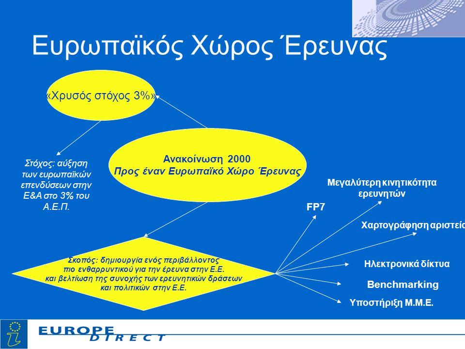 Ευρωπαϊκός Χώρος Έρευνας Ανακοίνωση 2000 Προς έναν Ευρωπαϊκό Χώρο Έρευνας «Χρυσός στόχος 3%» Στόχος: αύξηση των ευρωπαϊκών επενδύσεων στην Ε&Α στο 3% του Α.Ε.Π.