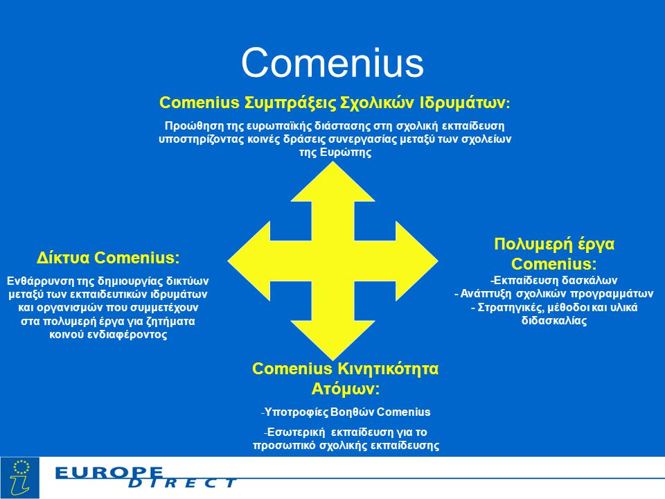 Comenius Comenius Συμπράξεις Σχολικών Ιδρυμάτων : Προώθηση της ευρωπαϊκής διάστασης στη σχολική εκπαίδευση υποστηρίζοντας κοινές δράσεις συνεργασίας μεταξύ των σχολείων της Ευρώπης Πολυμερή έργα Comenius: -Εκπαίδευση δασκάλων - Ανάπτυξη σχολικών προγραμμάτων - Στρατηγικές, μέθοδοι και υλικά διδασκαλίας Comenius Κινητικότητα Ατόμων: -Υποτροφίες Βοηθών Comenius -Εσωτερική εκπαίδευση για το προσωπικό σχολικής εκπαίδευσης Δίκτυα Comenius: Ενθάρρυνση της δημιουργίας δικτύων μεταξύ των εκπαιδευτικών ιδρυμάτων και οργανισμών που συμμετέχουν στα πολυμερή έργα για ζητήματα κοινού ενδιαφέροντος