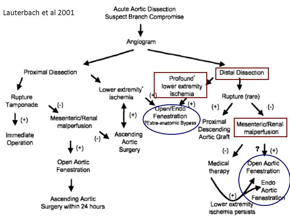 ? Lauterbach et al 2001