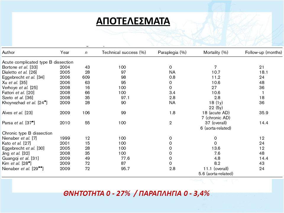 ΑΠΟΤΕΛΕΣΜΑΤΑ ΘΝΗΤΟΤΗΤΑ 0 - 27% / ΠΑΡΑΠΛΗΓΙΑ 0 - 3,4%