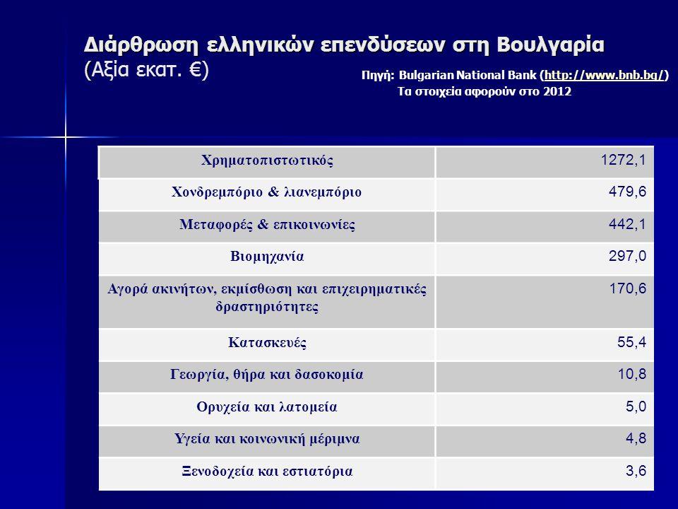 Διάρθρωση ελληνικών επενδύσεων στη Βουλγαρία ( Διάρθρωση ελληνικών επενδύσεων στη Βουλγαρία (Αξία εκατ. €) Πηγή: Bulgarian National Bank (http://www.b