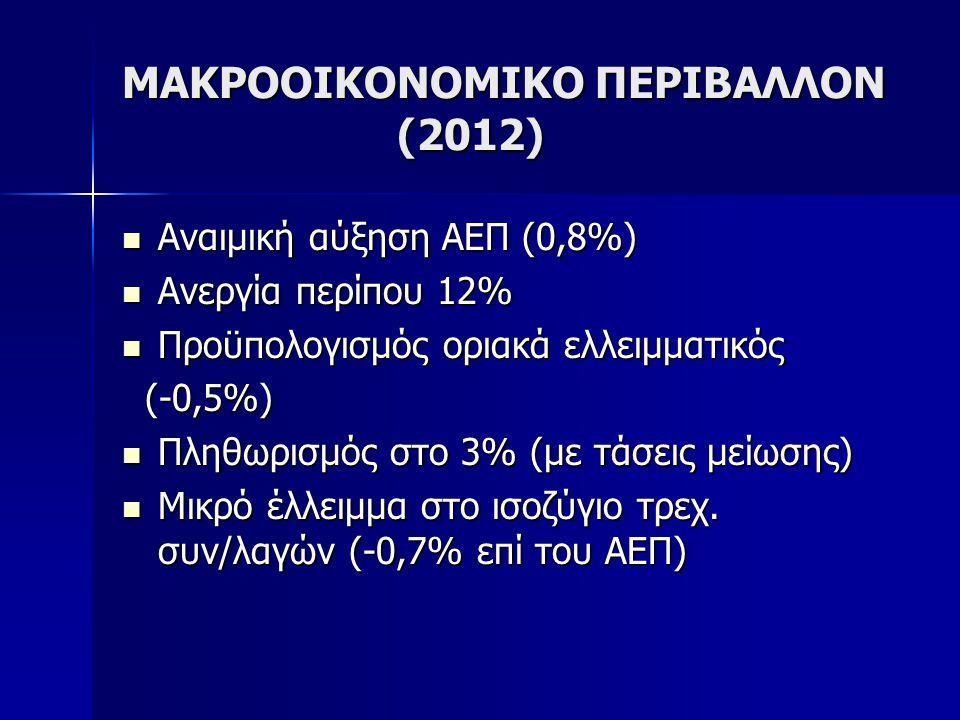 ΜΑΚΡΟΟΙΚΟΝΟΜΙΚΟ ΠΕΡΙΒΑΛΛΟΝ (2012)  Αναιμική αύξηση ΑΕΠ (0,8%)  Ανεργία περίπου 12%  Προϋπολογισμός οριακά ελλειμματικός (-0,5%) (-0,5%)  Πληθωρισμ