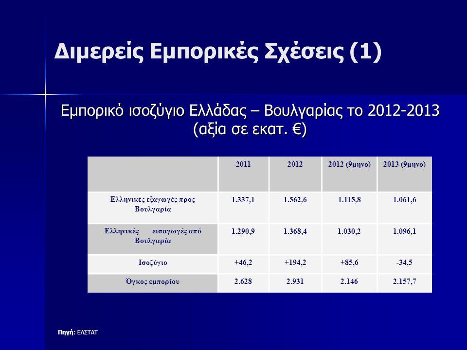 Διμερείς Εμπορικές Σχέσεις (1) Πηγή: ΕΛΣΤΑΤ Εμπορικό ισοζύγιο Ελλάδας – Βουλγαρίας το 2012-2013 (αξία σε εκατ. €) 201120122012 (9μηνο)2013 (9μηνο) Ελλ