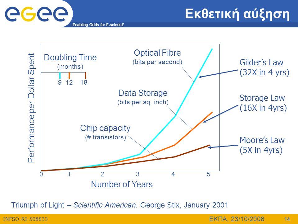 Enabling Grids for E-sciencE INFSO-RI-508833 ΕΚΠΑ, 23/10/2006 14 Εκθετική αύξηση Gilder's Law (32X in 4 yrs) Storage Law (16X in 4yrs) Moore's Law (5X in 4yrs) Triumph of Light – Scientific American.
