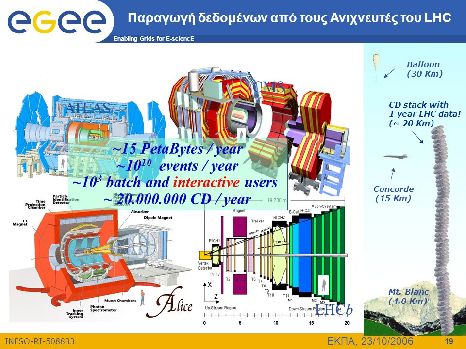 Enabling Grids for E-sciencE INFSO-RI-508833 ΕΚΠΑ, 23/10/2006 19 CMS ATLAS LHCb ~15 PetaBytes / year ~10 10 events / year ~10 3 batch and interactive users ~ 20.000.000 CD / year Concorde (15 Km) Balloon (30 Km) CD stack with 1 year LHC data.