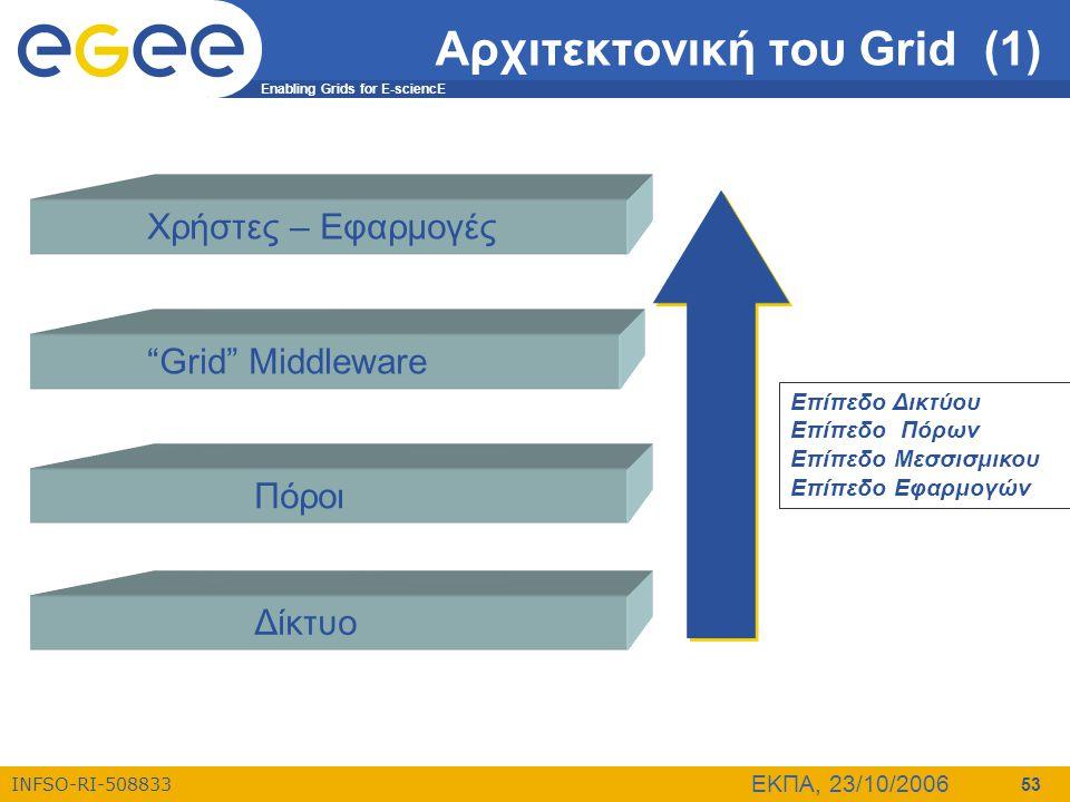 "Enabling Grids for E-sciencE INFSO-RI-508833 ΕΚΠΑ, 23/10/2006 53 Αρχιτεκτονική του Grid (1) Χρήστες – Εφαρμογές ""Grid"" Middleware Πόροι Δίκτυο Επίπεδο"