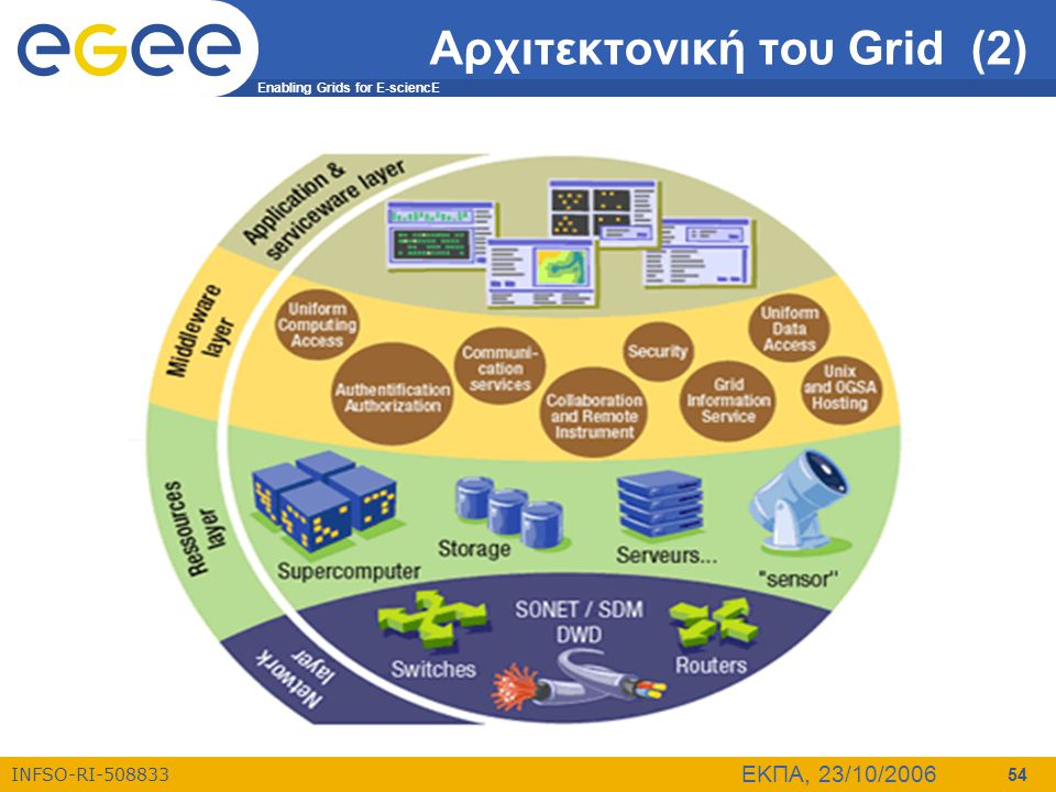 Enabling Grids for E-sciencE INFSO-RI-508833 ΕΚΠΑ, 23/10/2006 54 Αρχιτεκτονική του Grid (2)