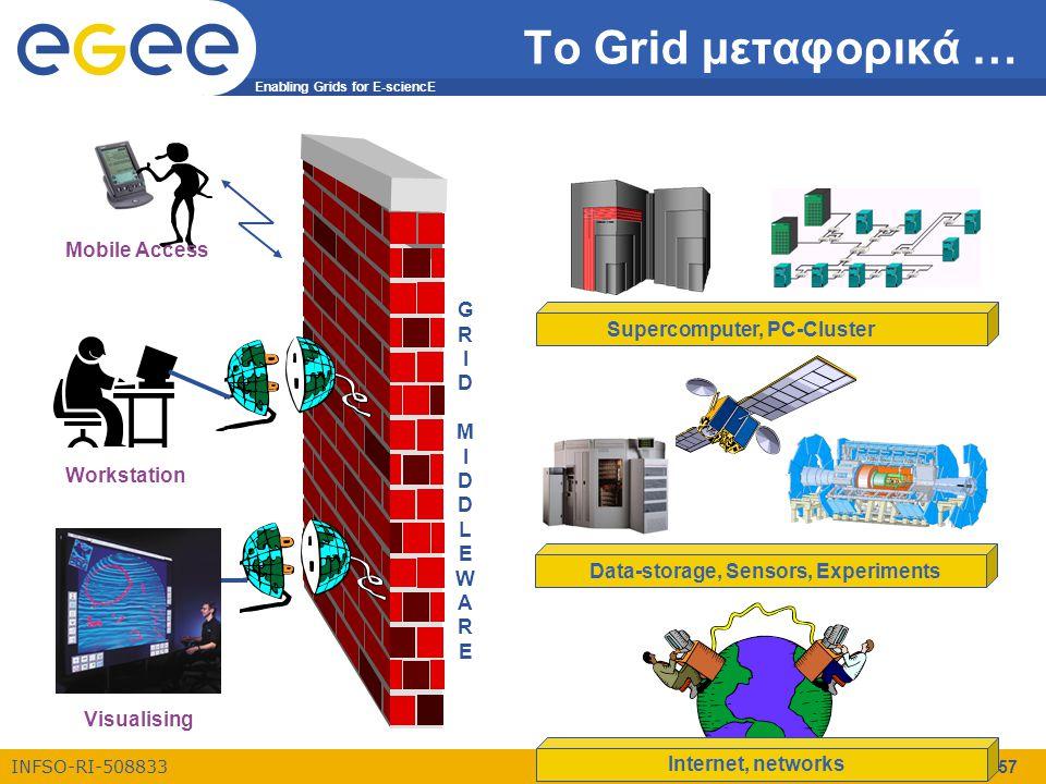 Enabling Grids for E-sciencE INFSO-RI-508833 ΕΚΠΑ, 23/10/2006 57 Το Grid μεταφορικά …