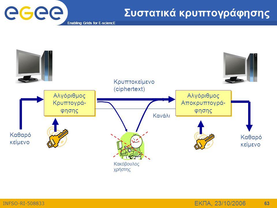 Enabling Grids for E-sciencE INFSO-RI-508833 ΕΚΠΑ, 23/10/2006 63 Συστατικά κρυπτογράφησης Αλγόριθμος Κρυπτογρά- φησης Αλγόριθμος Αποκρυπτογρά- φησης Κ